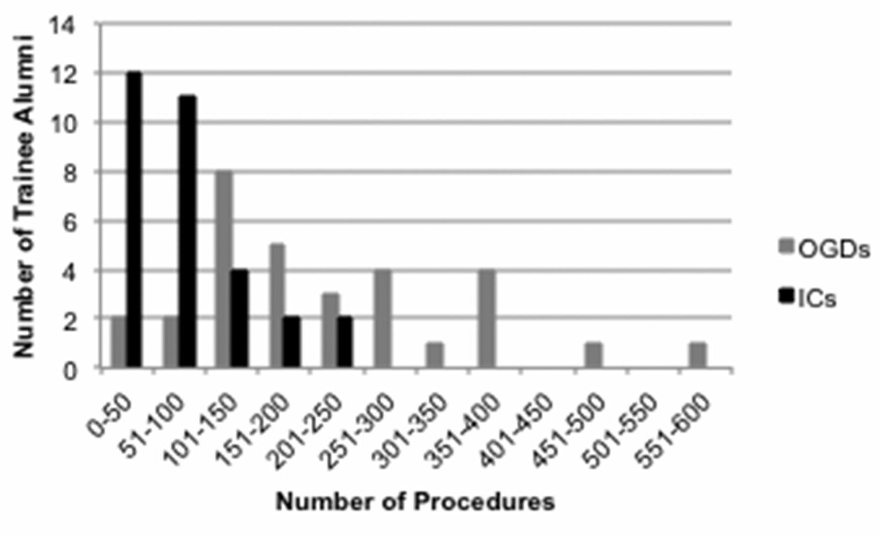 Evaluation of a European-wide survey on paediatric endoscopy