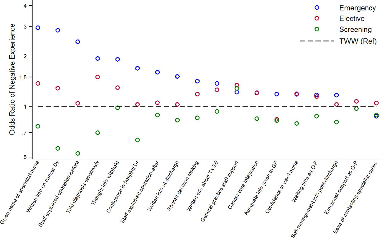 Associations between diagnostic pathways and care experience