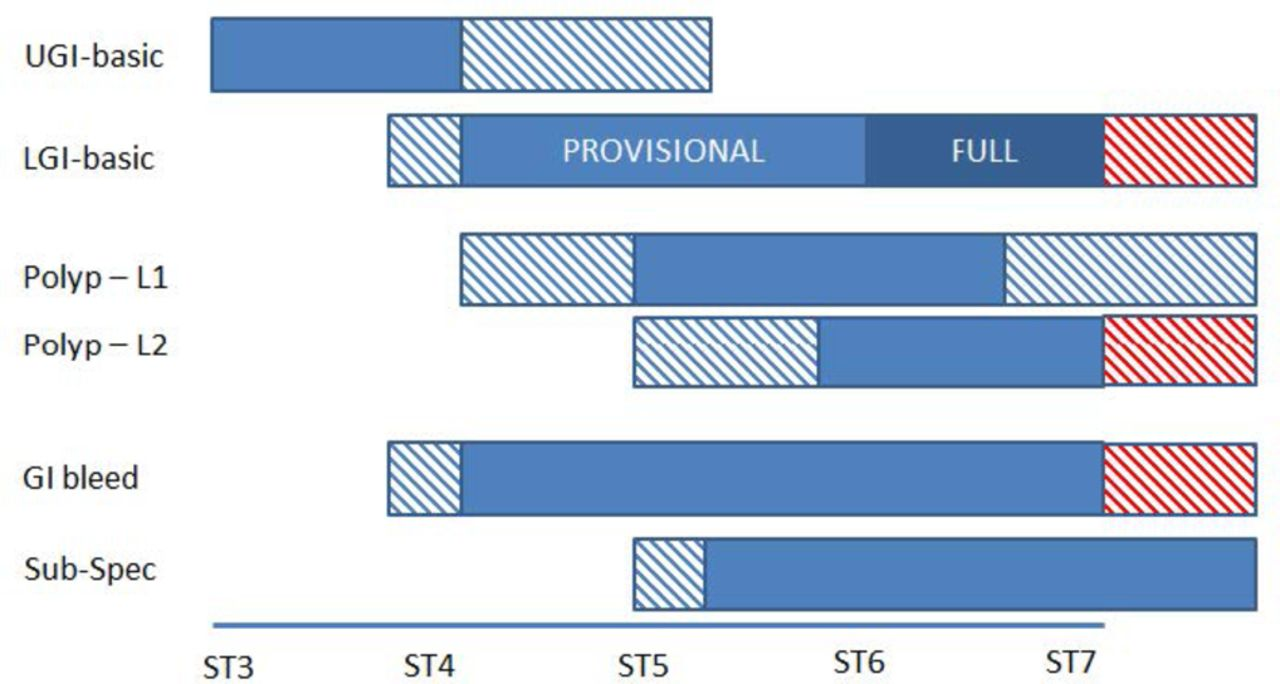 Trends in UK endoscopy training in the BSG trainees