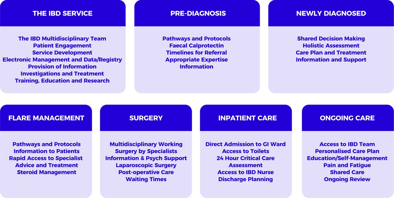 Consensus standards of healthcare for adults and children
